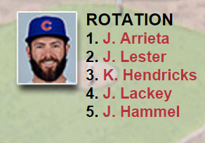 Depth Chart Chicago Cubs.png
