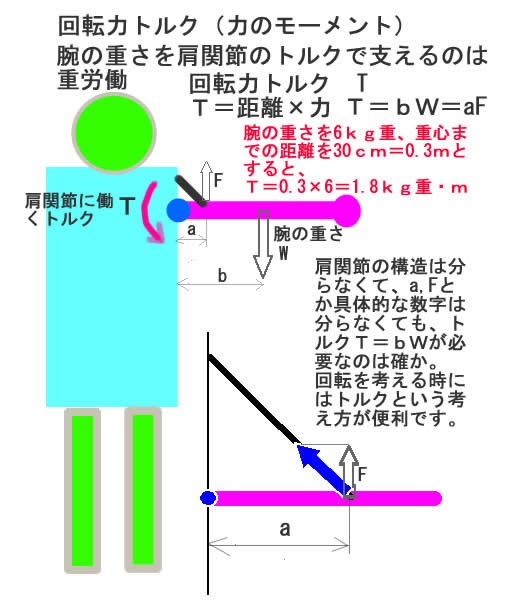 回転力トルク.jpg