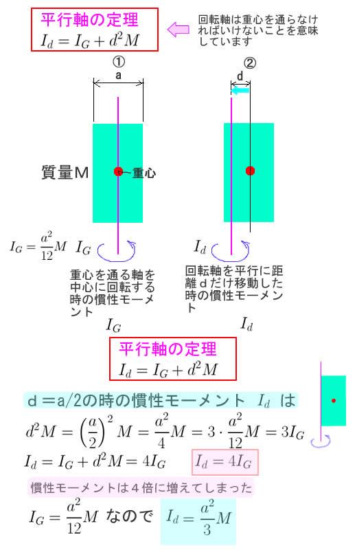 平行軸の定理.jpg